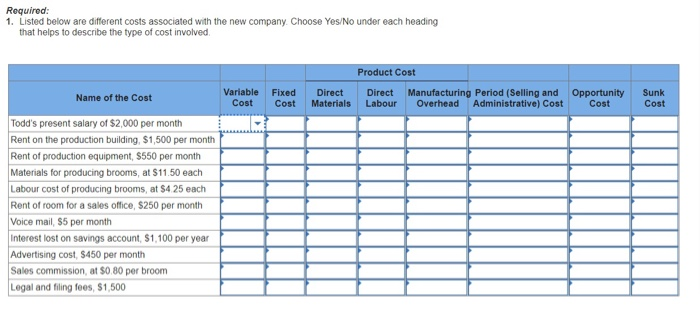 Required: 1. Listed below are difterent costs associated with the new company. Choose Yes/No under each heading that helps to describe the type of cost involved Product Cost Variable Fixed Direct Direct Period (Selling and Opportunity Sunk Cost Name of the Cost Cost Cost Materials Labour Overhead Administrative) Cost Todds present salary of $2,000 per month Rent on the production building, $1,500 per month Rent of production equipment, $550 per month Materials for producing brooms, at $11.50 each Labour cost of producing brooms, at $4.25 each Rent of room for a sales office, $250 per month Voice mail, $5 per month Interest lost on savings account, S1,100 per year Advertising cost, $450 per month Sales commission, at $0.80 per broom Legal and filing fees, $1,500