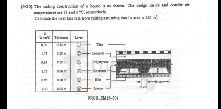 (5-30) The ceiling construction of a house is as shown. The design inside and outside air temperatures are 21 and 5 °C, respectively. Calculate the heat loss rate from ceiling assuming that its area is 125 m2 w/mo Thickness | Layer 0.70 | 0.02 ml 1.75 | 0.05 ml ②- Concrete-L 0.03 | 0.05 ml ③ Polystyrene 1.75 0.06mConcrte Tiles Ribs PROBLEM (5-30)