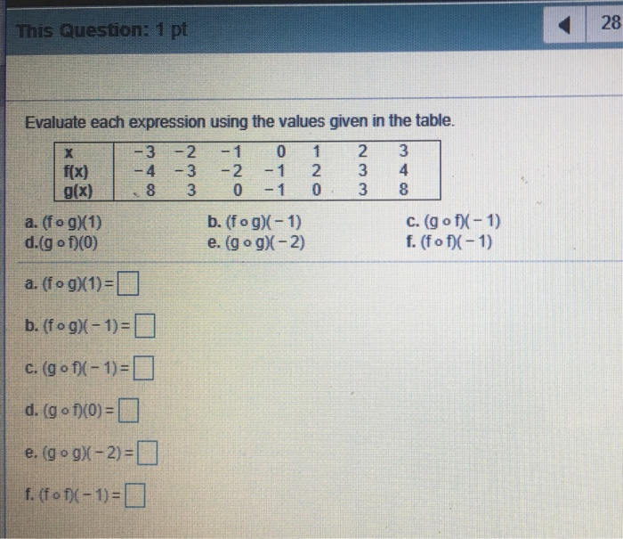 28 This Question: 1 pt Evaluate each expression using the values given in the table. -3 2 10 1 2 3 f(x)4 -3-2 1 2 3 4 g(x)8 3
