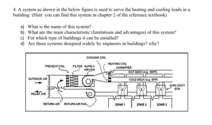 4. A system as shown in the below figure is used to serve the heating and cooling loads in a building: (Hint: you can find this system in chapter 2 of the reference textbook) a) What is the name of this system? b) What are the main characteristic (limitations and advantages) of this system? c) For which type of buildings it can be installed? d) Are these systems designed widely by engineers in buildings? why? COOUNG CCIL HEATING COIL PRCHEAT COIL FLTER SUPPLY HUMIDFCER OUTOCOR AR DUCT gox RELIEF AR RETLRN AIR RETURN AIR FAN ZONE 1 ZONE 2ZONES