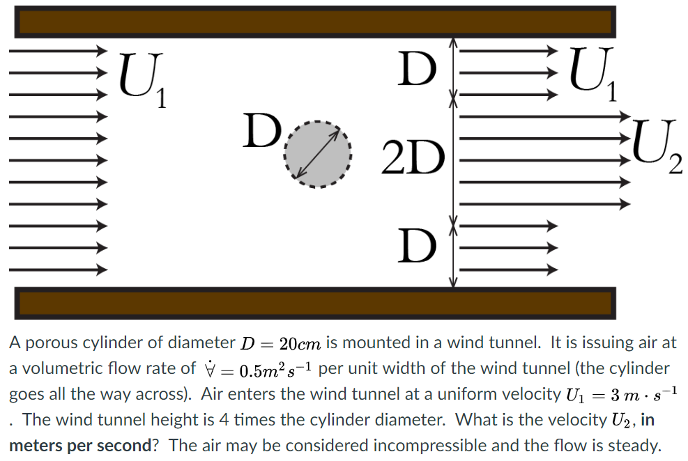 2D 2 A porous cylinder of diameter D-20cm is mounted in a wind tunnel. It is issuing air at a volumetric flow rate of 0.5m2s-1 per unit width of the wind tunnel (the cylinder goes all the way across). Air enters the wind tunnel at a uniform velocity Ц-3 m . 8-1 . The wind tunnel height is 4 times the cylinder diameter. What is the velocity U2, in meters per second? The air may be considered incompressible and the flow is steady