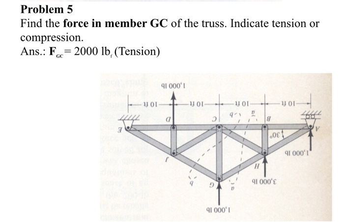 Problem5 Find the force in member GC of the truss. Indicate tension or compression. Ans: Foc = 2000 lbf (Tension) I 000 J on 彐 0 1 000 - qi 000ε 1 000