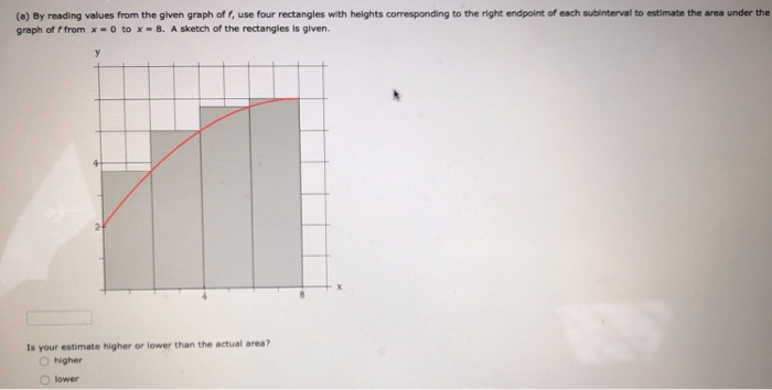 (a) By reading values from the given graph of f, use four rectangles with heights corresponding to the right endpoint of each subinterval to estimate the area under the graph of f fromx-o tox - 8. A sketch of the rectangles is glven. ts your estimate higher or lower than the actual area? O higher lower