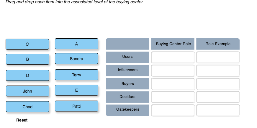 Drag and drop each item into the associated level of the buying center. Buying Center Role Role Example Users Sandra Influencers Terry Buyers John Deciders Chad Patti Gatekeepers Reset