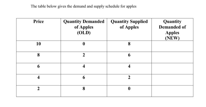 The table below gives the demand and supply schedule for apples Price Quantity Demanded of Apples (OLD) Quantity Supplied of Apples Quantity Demanded of Apples NEW) 10