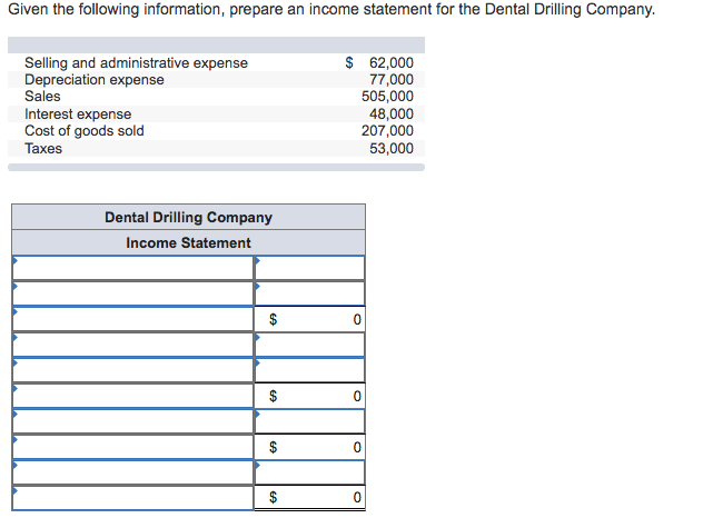 Given the following information, prepare an income statement for the Dental Drilling Company. Selling and administrative expense Depreciation expense Sales Interest expense Cost of goods sold Taxes $ 62,000 77,000 505,000 48,000 207,000 53,000 Dental Drilling Company Income Statement 0 0 0 0