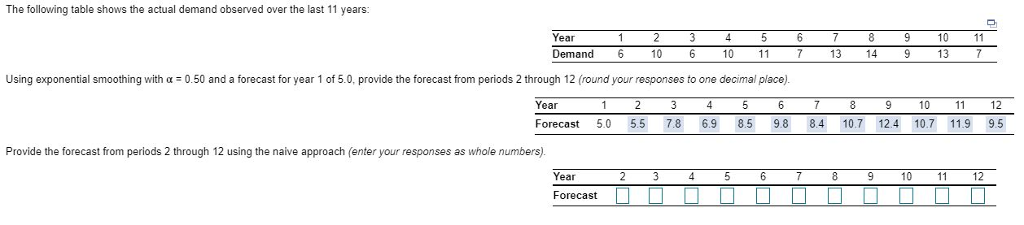 The following table shows the actual demand observed over the last 11 years: 10 11 13 Year Demand 6 10 10 11 13 149 using exponential smoothing with α-0.50 and a forecast for year 1 of 5 0 provide the forecast from periods 2 through 12 round your responses to one dec mal place Year 9 10 11 12 Forecast 5.05.57.8 6.9 8.5 9.8 84 10.712.4 10.7 11.9 9.5 Provide the forecast from periods 2 through 12 using the naive approach (enter your responses as whole numbers) Year 12 Forecast