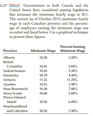 2.25 Xr02-25 Governments in bothCanada and the United States have considered passing legislation that increases the minimum hourly wage to $15 The current (as of October 2015) minimum hourly wage age of employees earning the minimum wage was recorded and listed below. Use a graphical technique to present these figures. in each Canadian province and the percent- Percent Earning Minimum Wage Province Minimum Wage Alberta British 10.20 Columbia Saskatchewan Manitoba Ontario Quebec New Brunswick Nova Scotia Prince Edward 10.45 10.20 10.70 11.25 10.55 10.30 10.60 5.60% 3.30% 4.90% 11.70% 590% 7.00% Island 10.50 Newfoundland and Labrador 10.50 5.90%