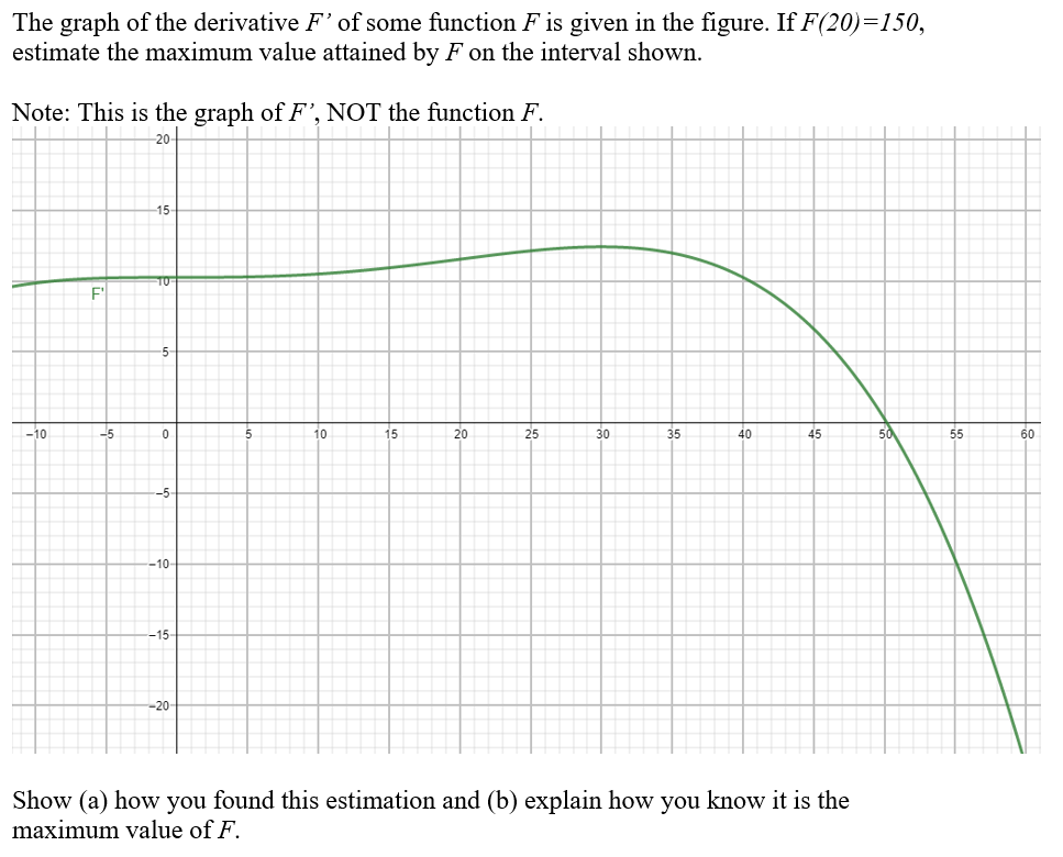 The graph of the derivative F of some function F is given in the figure. If F(20)-150, estimate the maximum value attained by F on the interval shown. Note: This is the graph of F. NOT the function F. 20 F 10 15 20 25 30 40 45 60 10 15 -20 Show (a) how you found this estimation and (b) explain how you know it is the maximum value of F.