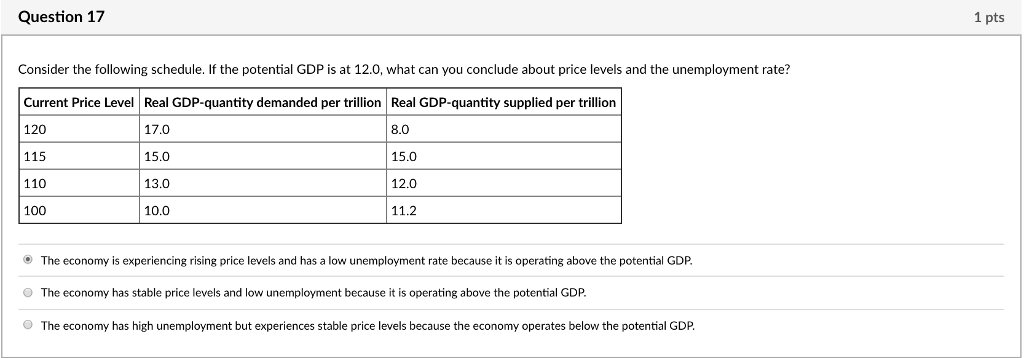 Question 17 Consider the following schedule. If the potential GDP is at 12.0, what can you conclude about price levels and the unemployment rate? Current Price Level Real GDP-quantity demanded per trillion Real GDP-quantity supplied per trillion 120 115 110 100 17.0 15.0 13.0 10.0 8.0 15.0 12.0 11.2 The economy is experiencing rising price levels and has a low unemployment rate because it is operating above the potential GDP O The economy has stable price levels and low unemployment because it is operating above the potential GDP. O The economy has high unemployment but experiences stable price levels because the economy operates below the potential GDP.