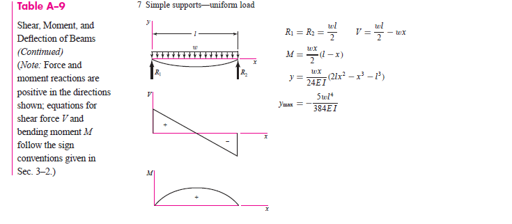 Table A-9 Shear, Moment, and Deflection of Beams (Contimued) (Note: Force and moment reactions are positive in the directions shown; equations for shear force Vand bending moment M follow the sign conventions given in Sec. 3-2.) 7 Simple supports-uniform load 3 lu tu 24EI 5wl