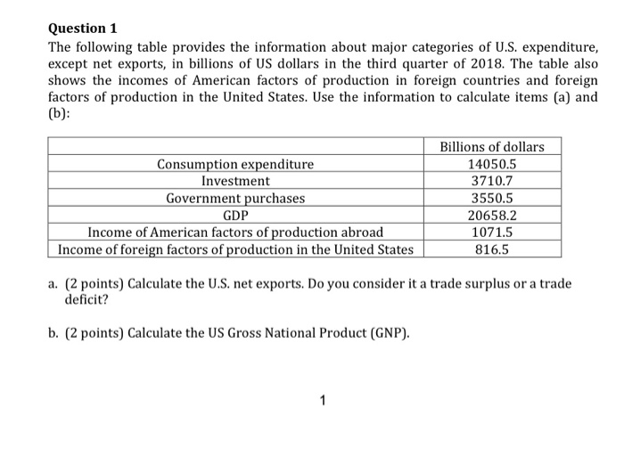 Question 1 The following table provides the information about major categories of U.S. expenditure, except net exports, in billions of US dollars in the third quarter of 2018. The table also shows the incomes of American factors of production in foreign countries and foreign factors of production in the United States. Use the information to calculate items (a) and Consumption expenditure Investment Government purchases GDP Income of American factors of production abroad Income of foreign factors of production in the United States Billions of dollars 14050.5 3710.7 3550.5 20658.2 1071.5 816.5 a. (2 points) Calculate the U.S. net exports. Do you consider it a trade surplus or a trade deficit? b. (2 points) Calculate the US Gross National Product (GNP)