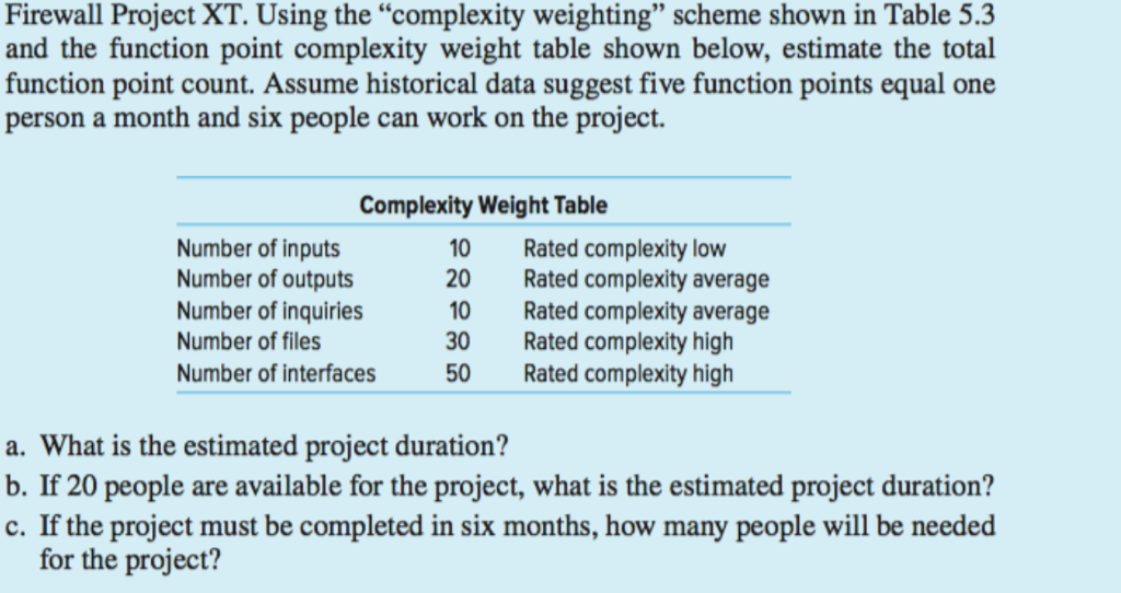 Firewall Project XT. Using the complexity weighting scheme shown in Table 5.3 and the function point complexity weight table shown below, estimate the total function point count. Assume historical data suggest five function points equal one person a month and six people can work on the project. Complexity Weight Table Number of inputs Number of outputs Number of inquiries Number of files Number of interfaces 10 20 10 30 50 Rated complexity low Rated complexity average Rated complexity average Rated complexity high Rated complexity high a. What is the estimated project duration? b. If 20 people are available for the project, what is the estimated project duration? c. If the project must be completed in six months, how many people will be needed for the project?