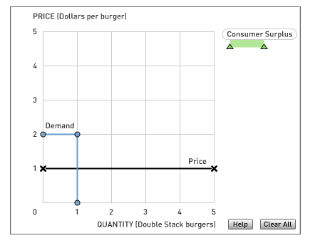 PRICE (Dollars per burgerl Consumer Surplus Demand Price 1 X QUANTITY Double Stack burgers Help Clear All