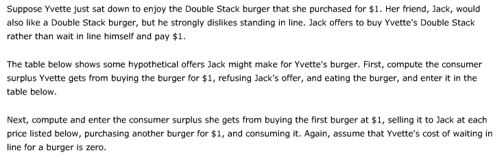 Suppose Yvette just sat down to enjoy the Double Stack burger that she purchased for $1. Her friend, Jack, would also like a Double Stack burger, but he strongly dislikes standing in line. Jack offers to buy Yvettes Double Stack rather than wait in line himself and pay $1 The table below shows some hypothetical offers Jack might make for Yvettes burger. First, compute the consumer surplus Yvette gets from buying the burger for $1, refusing Jacks offer, and eating the burger, and enter it in the table below. Next, compute and enter the consumer surplus she gets from buying the first burger at $1, selling it to Jack at each price listed below, purchasing another burger for $1, and consuming it. Again, assume that Yvettes cost of waiting in line for a burger is zero.