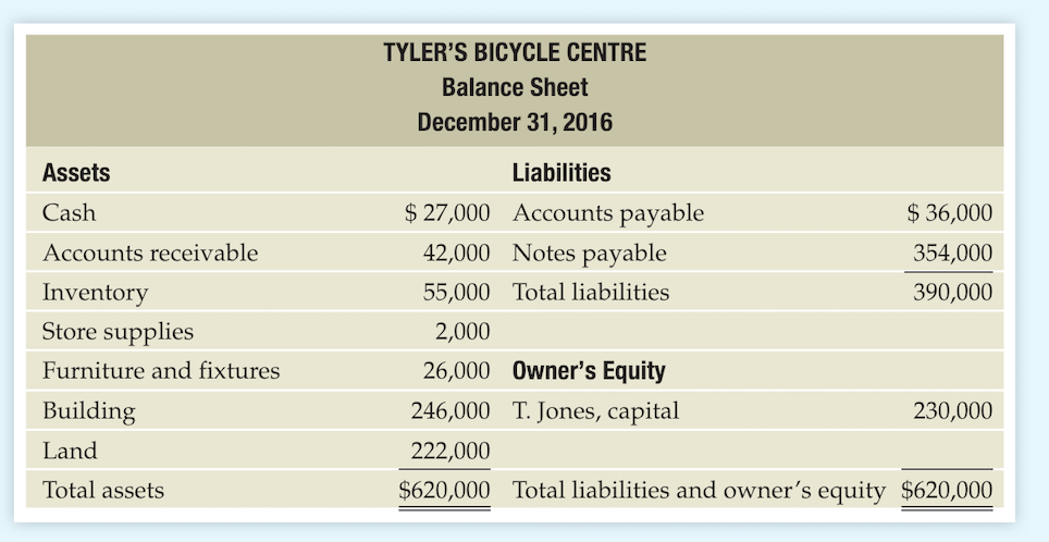 TYLERS BICYCLE CENTRE Balance Sheet December 31, 2016 Assets Cash Accounts receivable Inventory Store supplies Furniture and