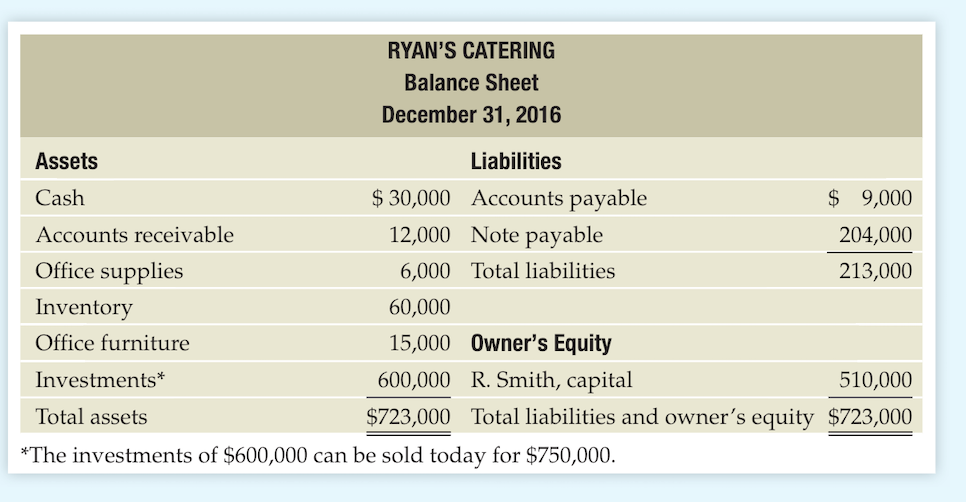 RYANS CATERING Balance Sheet December 31, 2016 Liabilities Assets Cash Accounts receivable Office supplies Inventory Office