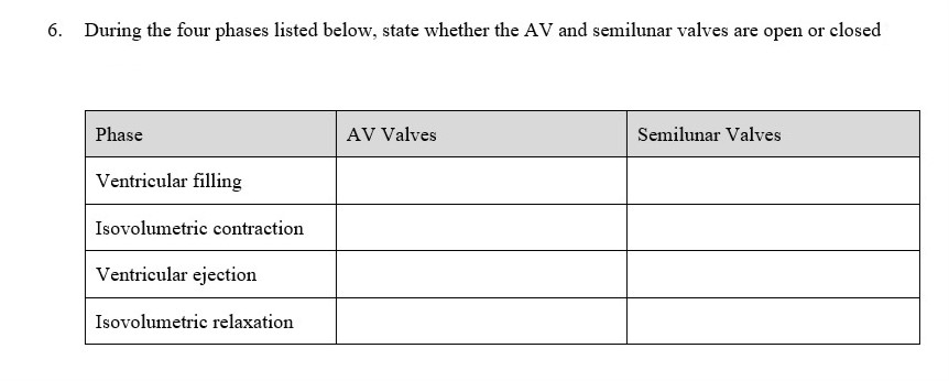 6. During the four phases listed below, state whether the AV and semilunar valves are open or closed AV Valves Phase Ventricular filling Isovolumetric contraction Ventricular ejection Isovolumetric relaxation Semilunar Valves