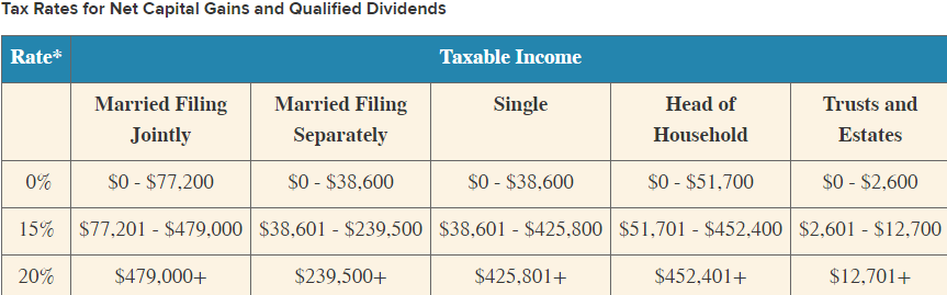 Tax Rates for Net Capital Gains and Qualified Dividends Rate Taxable Income Single Married Filing Jointly Married Filing Sepa