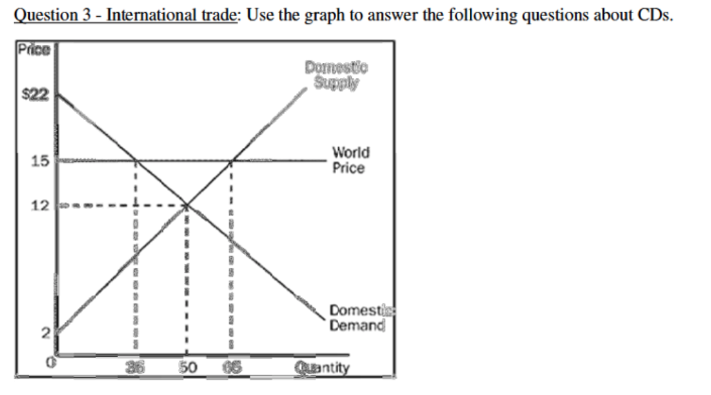 Question 3-International trade: Use the graph to answer the following questions about CDs. Pice $22 8 Dornestio Supply World Price 15 12- Domestis Demand Quantity