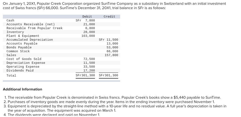 On January 1, 20X1, Popular Creek Corporation organized SunTime Company as a subsidiary in Switzerland with an initial investment cost of Swiss francs (SFr) 66,000. SunTimes December 31, 20X1, trial balance in SFr is as follows: Debit Credit Cash Accounts Receivable (net) Receivable from Popular Creek Inventory Plant & Equipment Accumulated Depreciation Accounts Payable Bonds Payable Common Stoclk Sales Cost of Goods Sol Depreciation Expense Operating Expense Dividends Paid SFr 7, 800 21,000 6,800 28,000 103, ΘΘΘ SFr 11, 5ΘΘ 13, ΘΘΘ 53,000 66,000 157, 800 72, 5ΘΘ 11,500 33,500 17,200 Total Additional Information 1. The receivable from Popular Creek is denominated in Swiss francs. Popular Creeks books show a $5,440 payable to SunTime 2. Purchases of inventory goods are made evenly during the year. Items in the ending inventory were purchased November 1 3. Equipment is depreciated by the straight-line method with a 10-year life and no residual value. A full years depreciation is taken in the year of acquisition. The equipment was acquired on March 1 4. The dividends were declared and aid n November 1
