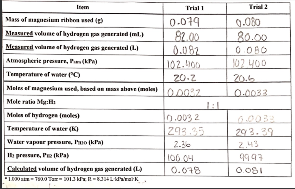 Trial 2 0.080 0.080 Item Trial 1 0.014 Mass of magnesium ribbon used (g) Measured volume of hydrogen gas generated (mL) Measured volume of hydrogen gas generated (L) Atmospheric pressure, Patm (kPa) Temperature of water (°C) Moles of magnesium used, based on mass above (moles) Mole ratio Mg:H2 Moles of hydrogen (moles) Temperature of water (K) Water vapour pressure, PH2o (kPa) H2 pressure, PH2 (kPa) 0.082 .10 20.2 0.0032 293.35 2.36 106 CH 0.078 2.43 alculated volume of hydrogen gas generated (L) #1.000 atm 760.0 Torr 101.3 kPa: R-8314 LkPa/mol-K
