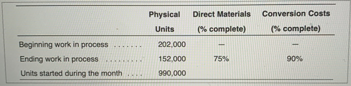 Conversion Costs PhysicalDirect Materials Units (% complete) (% complete) 202,000 Ending work in process..152,000 Units started during the month990,000 75% 90%
