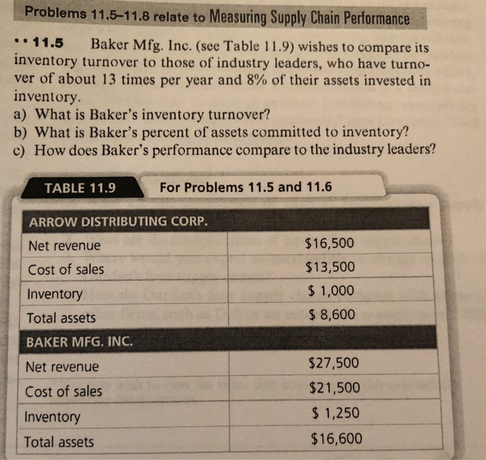 Problems 11.5-11.8 relate to Measuring Supply Chain Performance 11.5 Baker Mfg. Inc. (see Table 11.9) wishes to compare its inventory turnover to those of industry leaders, who have turno- ver of about 13 times per year and 8% of their assets invested in inventory a) What is Bakers inventory turnover? b) What is Bakers percent of assets committed to inventory? c) How does Bakers performance compare to the industry leaders? For Problems 11.5 and 11.6 TABLE 11.9 ARROWN DISTRIBUTING CORP. Net revenue Cost of sales Inventory Total assets BAKER MFG. INC. Net revenue Cost of sales Inventory Total assets $16,500 $13,500 $1,000 $8,600 $27,500 $21,500 $1,250 $16,600
