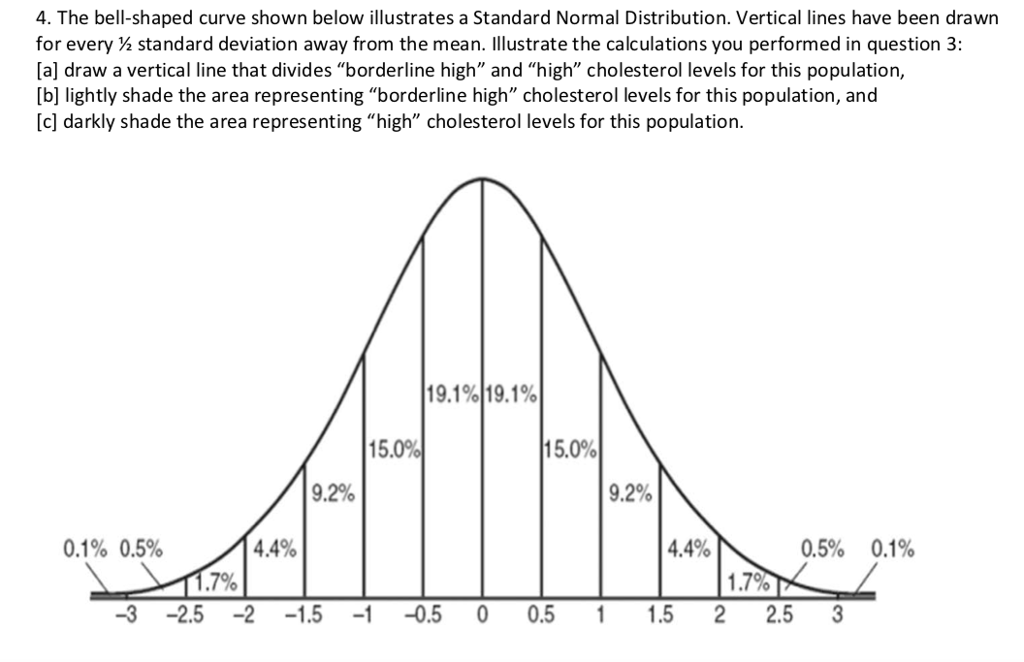 4. The bell-shaped curve shown below illustrates a Standard Normal Distribution. Vertical lines have been drawn for every standard deviation away from the mean. Illustrate the calculations you performed in question 3: [a] draw a vertical line that divides borderline high and high cholesterol levels for this population, [b] lightly shade the area representing borderline high cholesterol levels for this population, and [c] darkly shade the area representing high cholesterol levels for this population 19.1%)19.1% 15.0% 15.0% 9.2% 9.2% 0.1% 0.5% 4.4% 4.4% 0.5% 0.1% 1.7% 3 2.5 -215 0.5 0 0.5 15 2 2.5 3