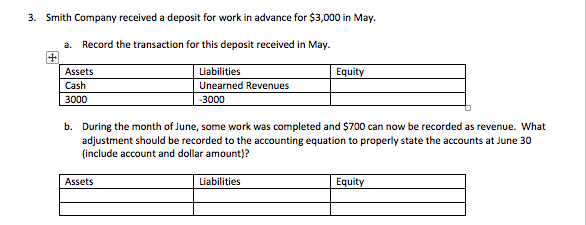 3. Smith Company received a deposit for work in advance for $3,000 in May a. Record the transaction for this deposit received in May. Assets Cash 3000 Liabilities Unearned Revenues 3000 Equity b. During the month of June, some work was completed and $700 can now be recorded as revenue. What adjustment should be recorded to the accounting equation to properly state the accounts at June 30 (include account and dollar amount)? Assets