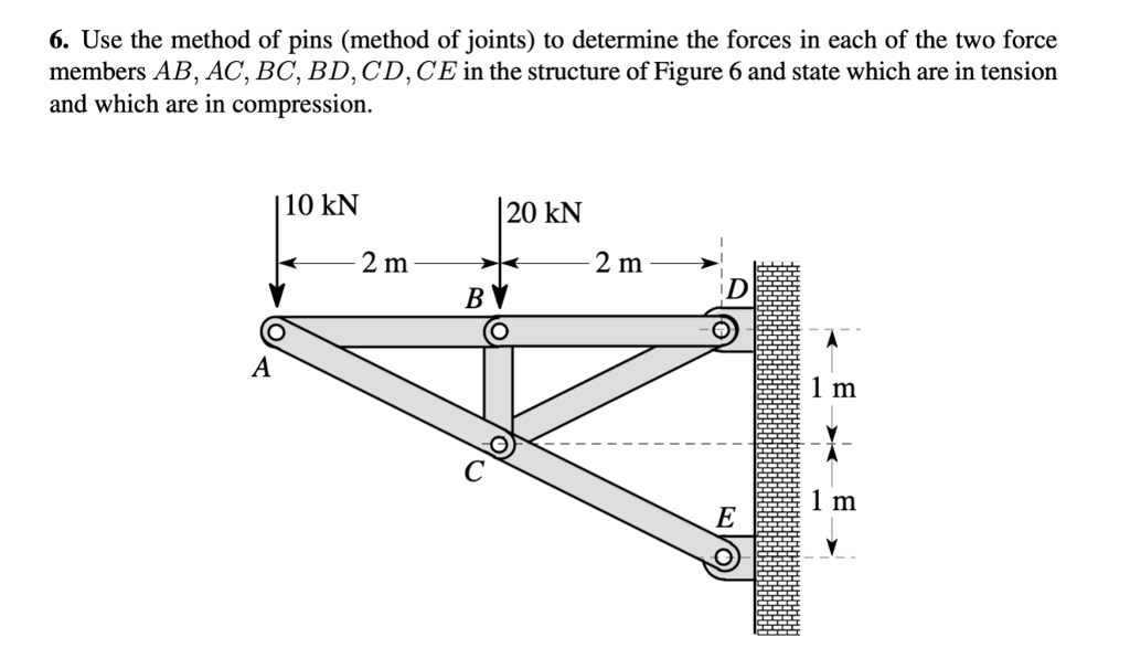 6. Use the method of pins (method of joints) to determine the forces in each of the two force members AB, AC, BC, BD, CD,CE in the structure of Figure 6 and state which are in tension and which are in compression 10 kN 20 kN 2 m 2 m