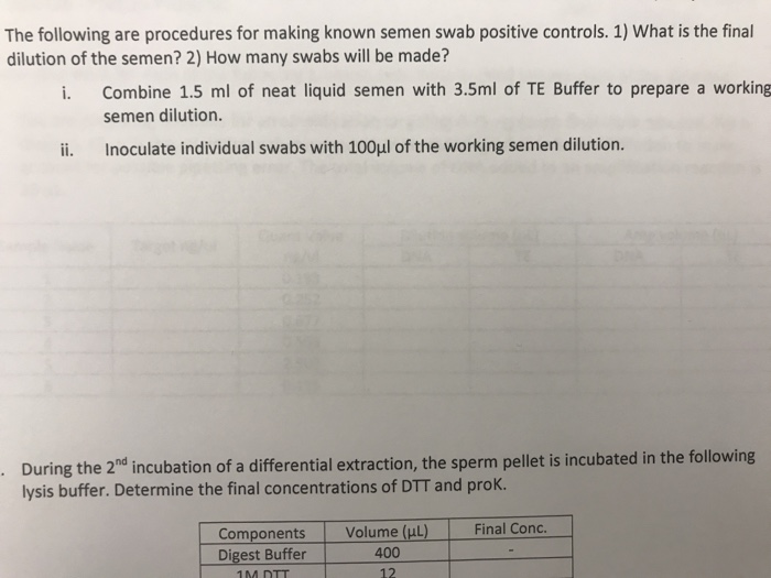 The following are procedures for making known semen swab positive controls. 1) What is the final dilution of the semen? 2) How many swabs will be made? i. Combine 1.5 ml of neat liquid semen with 3.5ml of TE Buffer to prepare a working semen dilution. ii. Inoculate individual swabs with 100ul of the working semen dilution. During the 2hd incubation of a differential extraction, the sperm pellet is incubated in the following lysis buffer. Determine the final concentrations of DTT and prok. ComponentsVolume (uL) Final Conc Digest Buffer 400 12