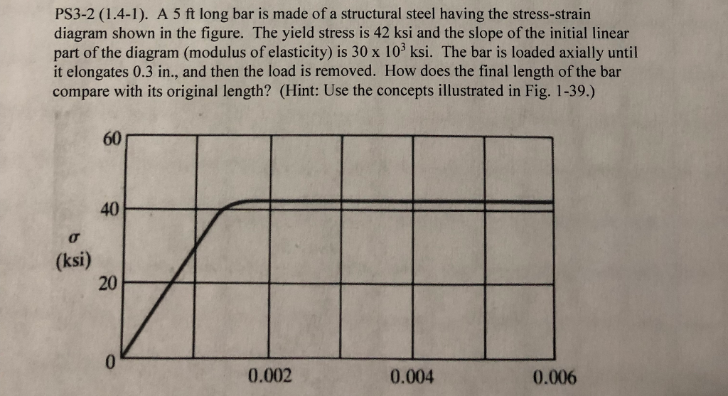 PS3-2 (1.4-1). A 5 ft long bar is made of a structural steel having the stress-strain diagram shown in the figure. The yield stress is 42 ksi and the slope of the initial linear part of the diagram (modulus of elasticity) is 30 x 103 ksi. The bar is loaded axially until it elongates 0.3 in., and then the load is removed. How does the final length of the bar compare with its original length? (Hint: Use the concepts illustrated in Fig. 1-39.) 60 40 (ksi) 20 0.002 0.004 0.006