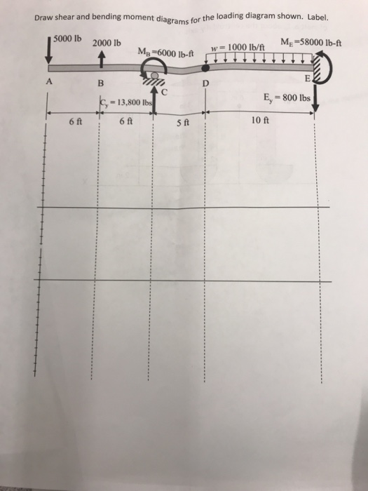 Draw shear and bending moment diagrams for the 5000 Ib 2000b 6000 b-f loading diagram shown. Label. 5000 lb 2000 lb 1b-0Ma-58000 lb- E, 800 lbs - 13,800 Is 6 ft 6 ft 10 ft