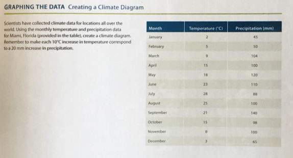 GRAPHING THE DATA Creating a Climate Diagram Scientists have collected climate data for locations all over the world. Using the monthly temperature and precipitation data for Miami, Florida (provided in the table), create a climate diagram Remember to make each 10C increase in temperature correspond to a 20 mm increase in precipitation Month Temperature (C) Precipitation (mm) 45 S0 104 100 120 110 January March Apri May june July August September October November December 15 18 23 28 25 21 15 100 140 98 100