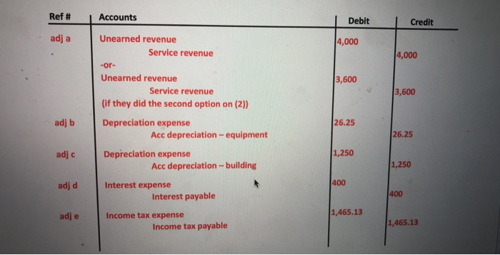 Ref # Accounts | Debit Credit adj a Unearned revenue 4,000 Service revenue 4,000 -or- Unearned revenue 3,600 Service revenue 3,600 (if they did the second option on (2)) adj b Depreciation expense 26.25 Acc depreciation-equipment 26.25 adj c Depreciation expense 1,250 Acc depreciation-building 1,250 400 adj d Interest expense 400 Interest payable 1,465.13 adj e Income tax expense 1,465.13 Income tax payable