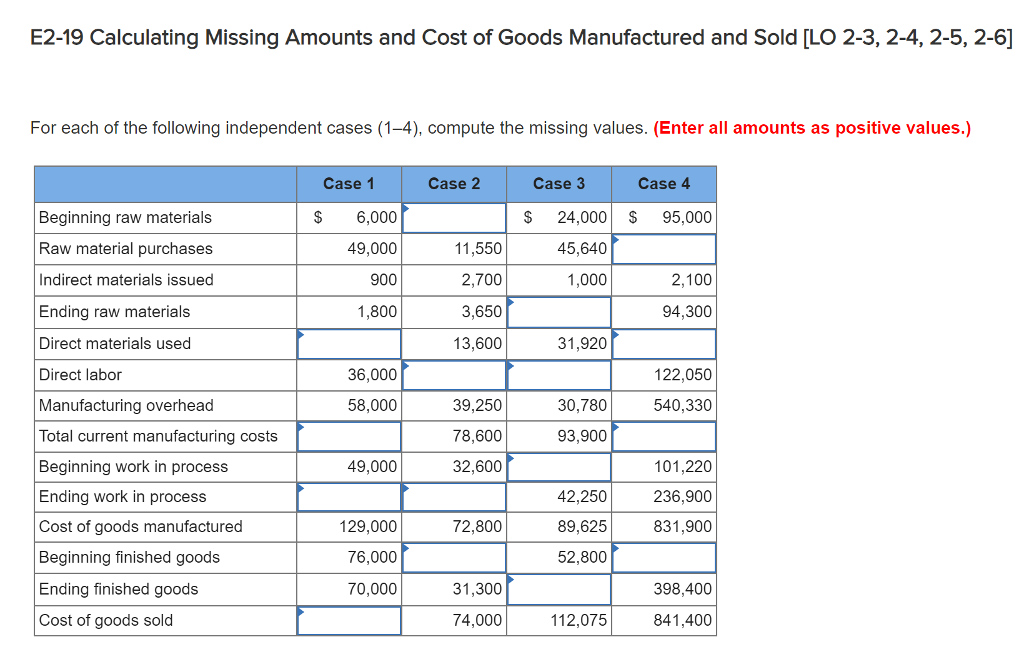 E2-19 Calculating Missing Amounts and Cost of Goods Manufactured and Sold [LO 2-3, 2-4, 2-5, 2-6] For each of the following independent cases (1-4), compute the missing values. (Enter all amounts as positive values.) Case 1 Case 2 Case 3 Case 4 Beginning raw materials Raw material purchases Indirect materials issued Ending raw materials Direct materials used Direct labor Manufacturing overhead Total current manufacturing costs Beginning work in process Ending work in process Cost of goods manufactured Beginning finished goods Ending finished goods Cost of goods sold $ 6,000 49,000 900 1,800 S 24,000S95,000 11,550 2,700 3,650 13,600 45,640 1,000 2,100 94,300 31,920 36,000 122,050 39,250 78,600 32,600 58,000 30,780 540,330 93,900 49,000 42,250 89,625 52,800 101,220 236,900 831,900 129,000 76,000 70,000 72,800 31,300 398,400 74,000 112,075 841,400