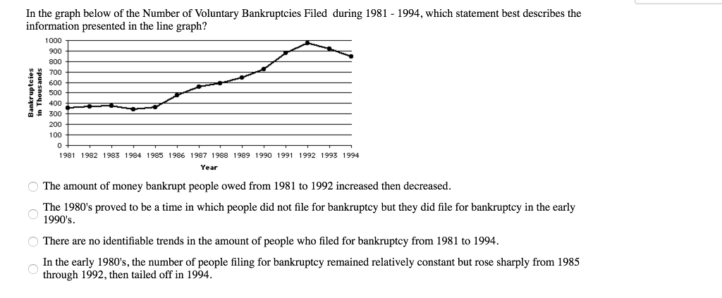 In the graph below of the Number of Voluntary Bankruptcies Filed during 1981-1994, which statement best describes the information presented in the line graph? 1000 900 800 700 600 500 400 300 200 100 0 1981 1982 1983 1984 1985 1986 1987 1988 1989 1990 1991 1992 1993 1994 Year The amount of money bankrupt people owed from 1981 to 1992 increased then decreased The 1980s proved to be a time in which people did not file for bankruptcy but they did file for bankruptcy in the early 1990s trends in the amount of people who filed for bankruptcy from 1981 to 1994. In the early 1980s, the number of people filing for bankruptcy remained relatively constant but rose sharply from 1985 through 1992, then tailed off in 1994