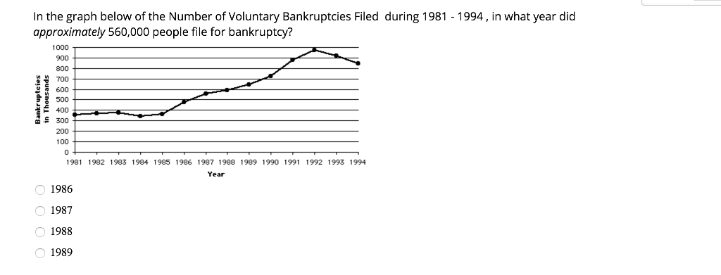In the graph below of the Number of Voluntary Bankruptcies Filed during 1981 - 1994, in what year did approximately 560,000 people file for bankruptcy? 1000 900 800 700 600 500 F 400 300 200 100 0 981 1982 1983 1984 1985 1986 1987 1988 1989 1990 1991 1992 1993 1994 Year 1986 1987 1988 1989