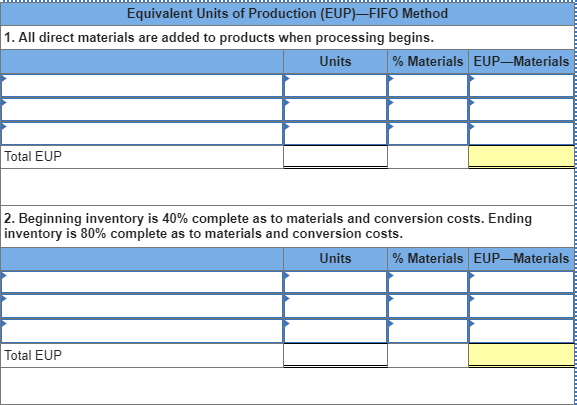 Equivalent Units of Production (EUP)-FIFO Method 1. All direct materials are added to products when processing begins. Units % Materials EUP-Materials Total EUP 2. Beginning inventory is 40% complete as to materials and conversion costs. Ending inventory is 80% complete as to materials and conversion costs. Units % Materials EUP-Materials Total EUP
