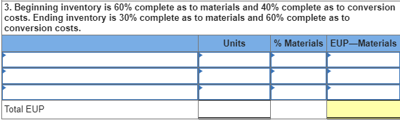 3 Beginning inventory is 60% complete as to materials and 40% complete as to conversion costs. Ending inventory is 30% complete as to materials and 60% complete as to conversion costs. Units Materials EUP-Materials Total EUP