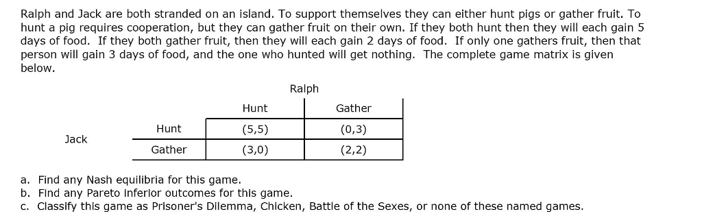 Ralph and Jack are both stranded on an island. To support themselves they can either hunt pigs or gather fruit. To hunt a pig requires cooperation, but they can gather fruit on their own. If they both hunt then they will each gain 5 days of food. If they both gather fruit, then they will each gain 2 days of food. If only one gathers fruit, then that person will gain 3 days of food, and the one who hunted will get nothing. The complete game matrix is given below. Ralph Hunt (5,5) (3,0) Gather (0,3) (2,2) Hunt Jack Gather a. Find any Nash equilibria for this game. b. Find any Pareto inferlor outcomes for this game. c. Classify this game as Prisoners Dilemma, Chicken, Battle of the Sexes, or none of these named games.