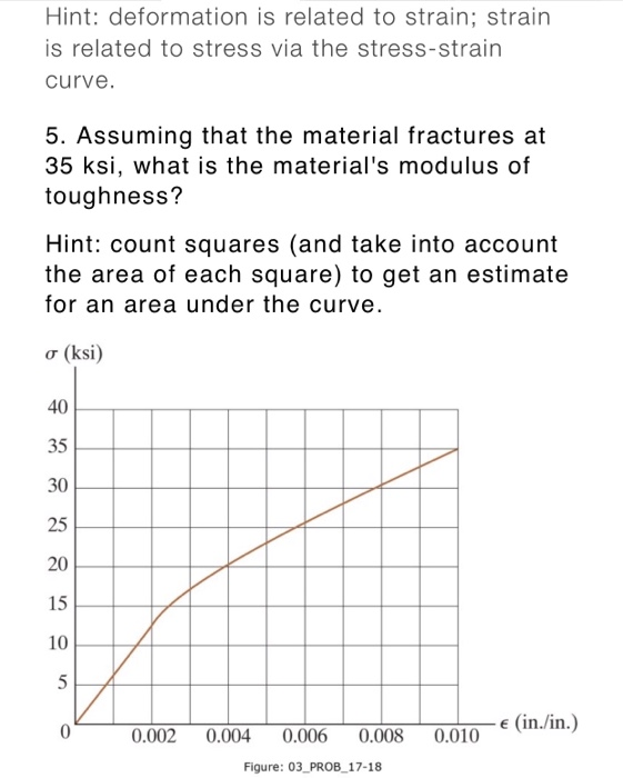Hint: deformation is related to strain; strain is related to stress via the stress-strain curve. 5. Assuming that the material fractures at 35 ksi, what is the materials modulus of toughness? Hint: count squares (and take into account the area of each square) to get an estimate for an area under the curve. o(ksi) 40 35 30 25 20 15 10 e (in./in.) 00.002 0.004 0.006 0.008 0.010ni Figure: 03 PROB_17-18