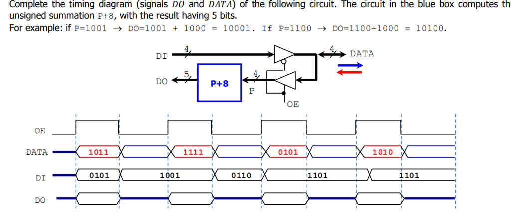 Complete the timing diagram (signals DO and DATA) of the following circuit. The circuit in the blue box computes th unsigned summation P+8, with the result having 5 bits. For example: if P= 1001 → DO-1001 + 1000-10001. If P-1100 → DO-1100+1000-10100. 4 DI DATA 4, OE DATA 1011 -0101 1010 0101 x 1001 0110 1101 1101 DO-
