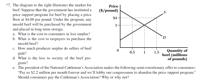 #7. The diagram to the right illustrates the market for beef. Suppose that the government has instituted a price support program for beef by placing a price floor at $4.00 per pound. Under the program, any unsold beef will be purchased by the government and placed in long-term storage a. What is the cost to consumers in lost surplus? b. What is the cost to taxpayers to purchase the Price ($/pound) $4 3 I D unsold beef? c. How much producer surplus do sellers of beef d. What is the loss to society of the beef pro- e. The president of the National Cattlemans Association makes the following semi-extortionary offer to consumers: 0.51.5Quantity of beef (millions 0 gain? gram? Pay us $2.2 million per month forever and we of pounds) lobby our congressmen to abandon the price support program. Should consumers pay the Cattlemans Association? Why or why not?