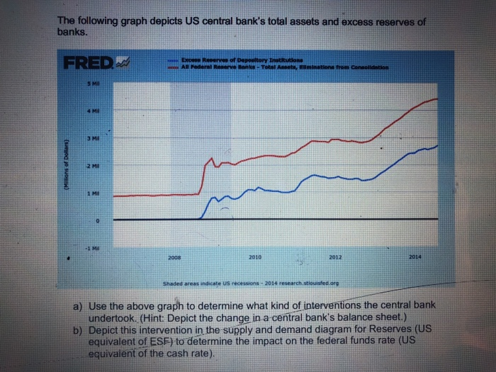 The following graph depicts US central banks total assets and excess reserves of banks. FRED honed Bu ere of DeInat 4 Ma 3 Mi Me 2010 2012 2014 a) Use the above graph to determine what kind of interventions the central bank undertook. (Hint: Depict the change in a central banks balance sheet.) b) Depict this intervention in the supply and demand diagram for Reserves (US equivalent of ESF) to determine the impact on the federal funds rate (US equivaient of the cash rate).
