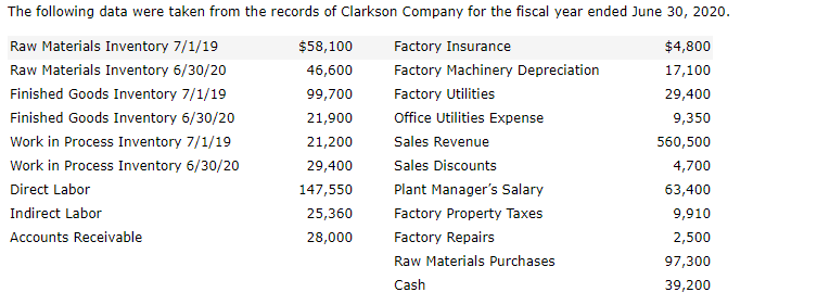 The following data were taken from the records of Clarkson Company for the fiscal year ended June 30, 2020 Raw Materials Inventory 7/1/19 Raw Materials Inventory 6/30/20 Finished Goods Inventory 7/1/19 Finished Goods Inventory 6/30/20 Work in Process Inventory 7/1/19 Work in Process Inventory 6/30/20 Direct Labor Indirect Labor Accounts Receivable $58,100 46,600 99,700 21,900 21,200 29,400 147,550 25,360 28,000 Factory Insurance Factory Machinery Depreciation Factory Utilities Office Utilities Expense Sales Revenue Sales Discounts Plant Managers Salary Factory Property Taxes Factory Repairs Raw Materials Purchases Cash $4,800 17,100 29,400 9,350 560,500 4,700 63,400 9,910 2,500 97,300 39,200