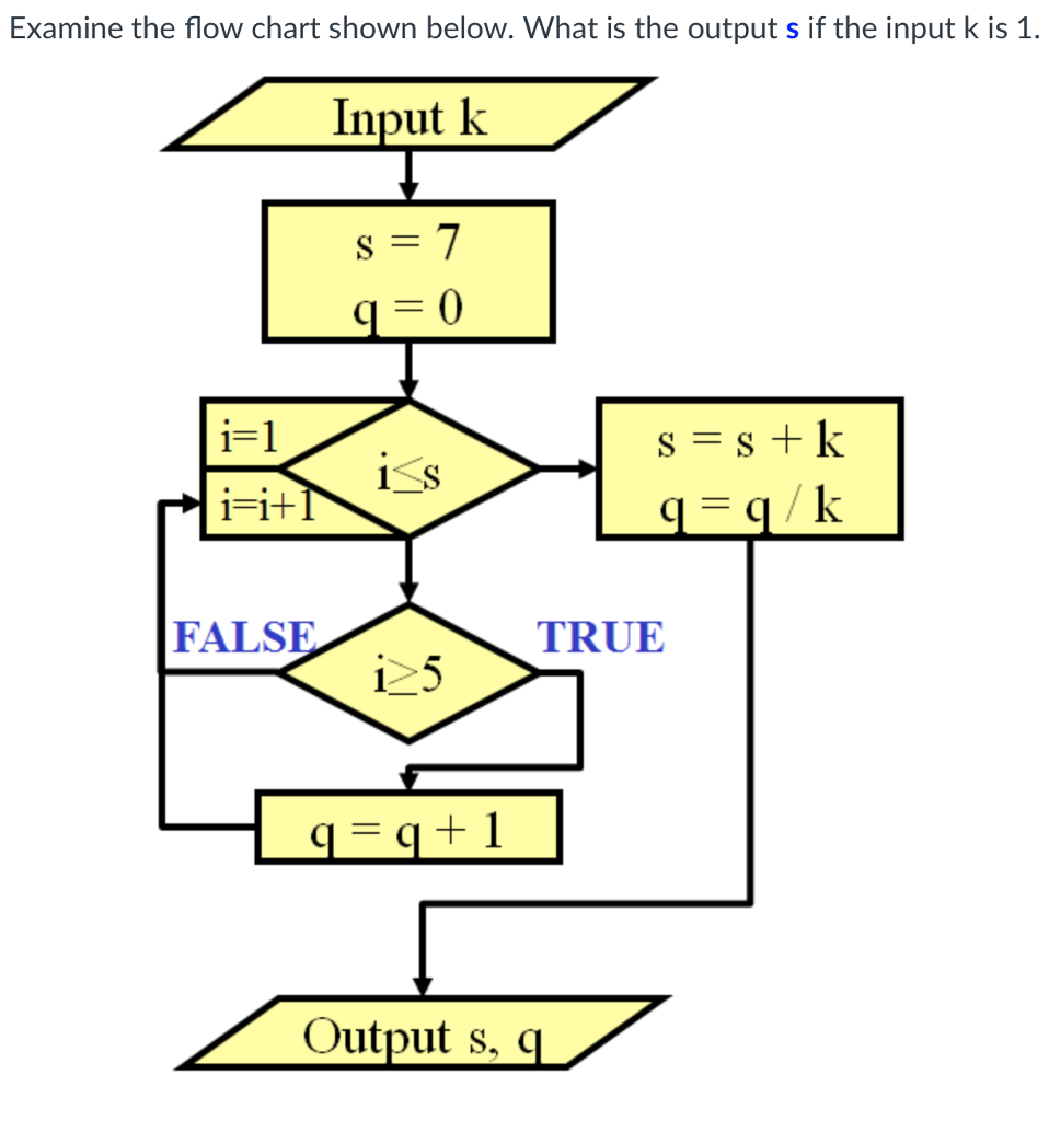 Examine the flow chart shown below. What is the output s if the input k is 1. Input k 1-11 FALSE TRUE Output s, c