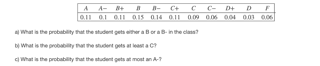 A A B+ BBC+ CCD+ D F 0.11 0.10.11 0.15 0.140.11 0.09 0.06 0.04 0.03 0.06 a) What is the probability that the student gets either a Bor a B- in the class? b) What is the probability that the student gets at least a C? c) What is the probability that the student gets at most an A-
