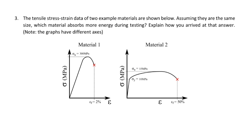 The tensile stress-strain data of two example materials are shown below. Assuming they are the same size, which material absorbs more energy during testing? Explain how you arrived at that answer. (Note: the graphs have different axes) 3. Material 1 Material 2 Ơ,-300MPa 2 O,-10MPa Eq-50%